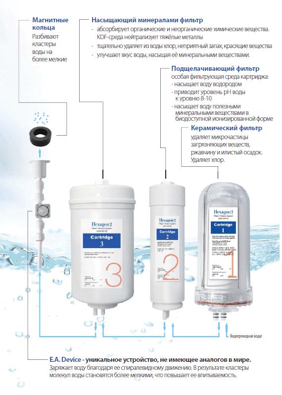 Как приготовить щелочную воду в домашних условиях видео - Как сделать в домашних условиях живую воду? видео уроки